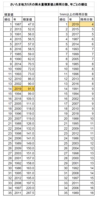 5月の降水量積算値と降雨日数、年ごとの順位