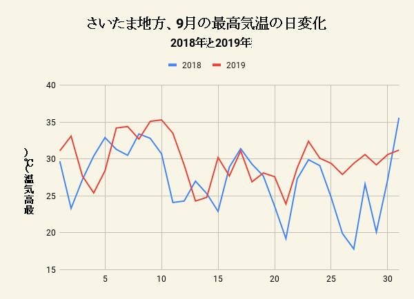 さいたま地方、9月の最高気温の日変化