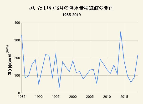 さいたま地方6月の降水量積算値の変化