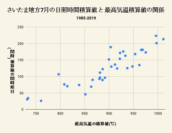 さいたま地方7月の日照時間積算値 と 最高気温積算値の関係
