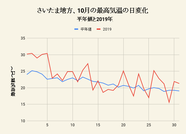 さいたま地方、10月の最高気温の日変化