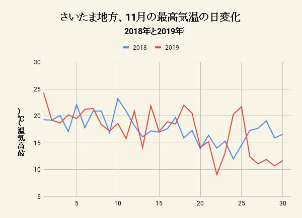 さいたま地方、11月の最高気温の日変化