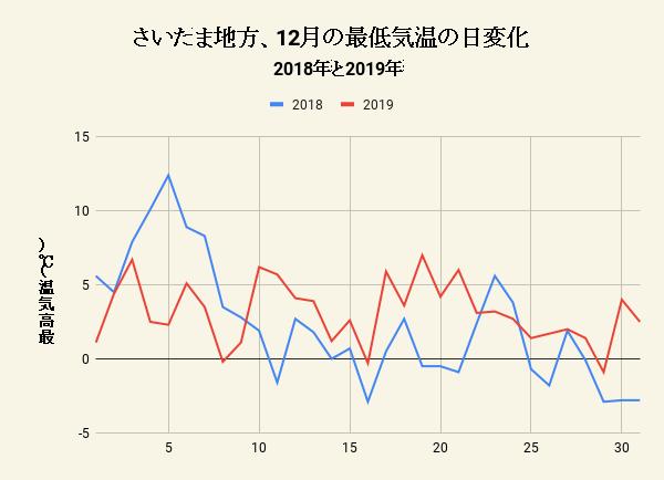 さいたま地方、12月の最低気温の日変化