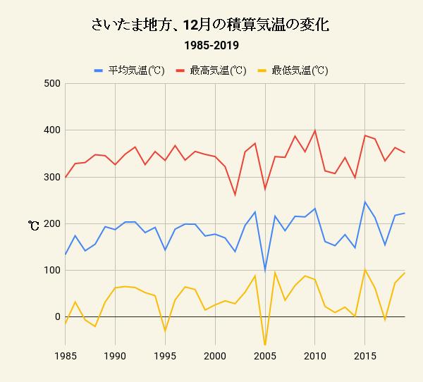 さいたま地方、12月の積算気温の変化