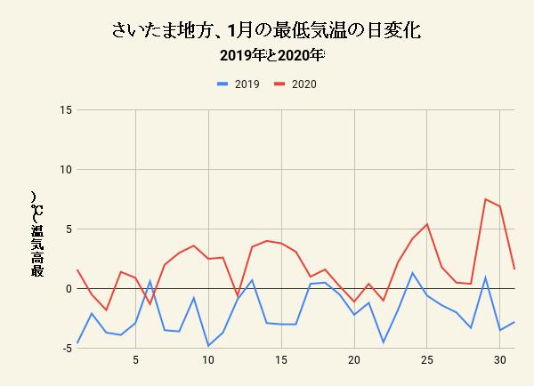 さいたま地方、1月の最低気温の日変化