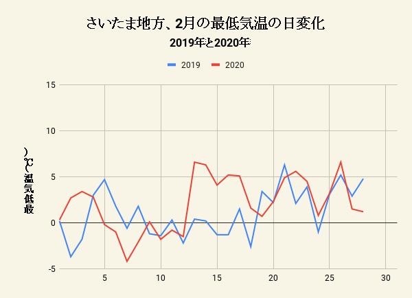 さいたま地方、2月の最低気温の日変化