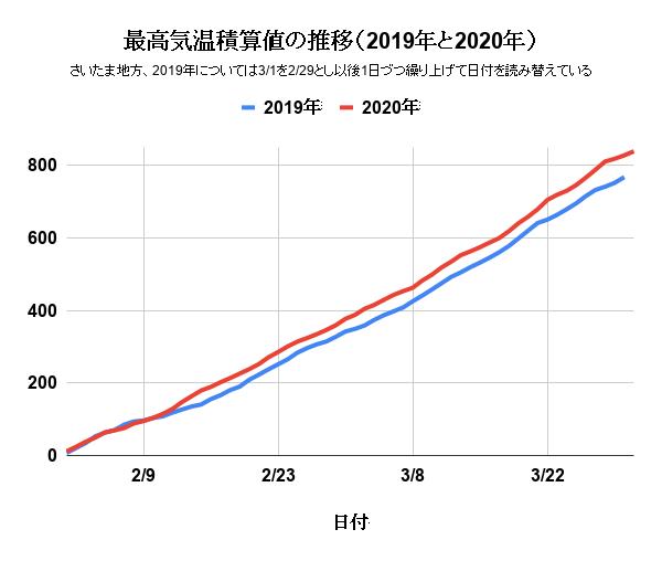 最高気温積算値の推移(2019年と2020年)