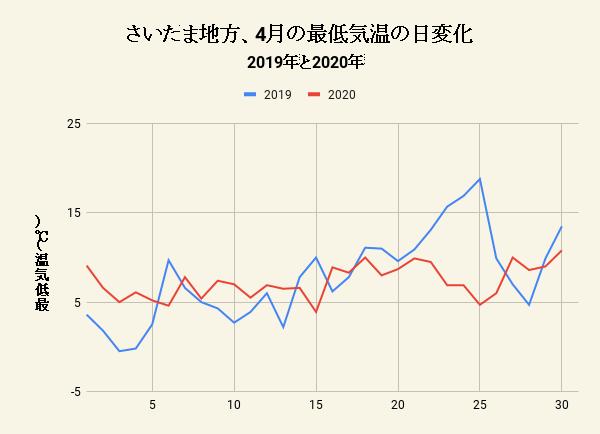 さいたま地方、4月の最低気温の日変化